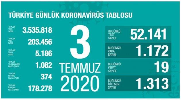 Toplam İyileşen Hasta Sayısı 178.278 Kişiye Ulaştı