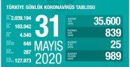 Toplam İyileşen Hasta Sayısı 127.973 Kişiye Ulaştı