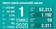 Toplam İyileşen Hasta Sayısı 175.422 Kişiye Ulaştı