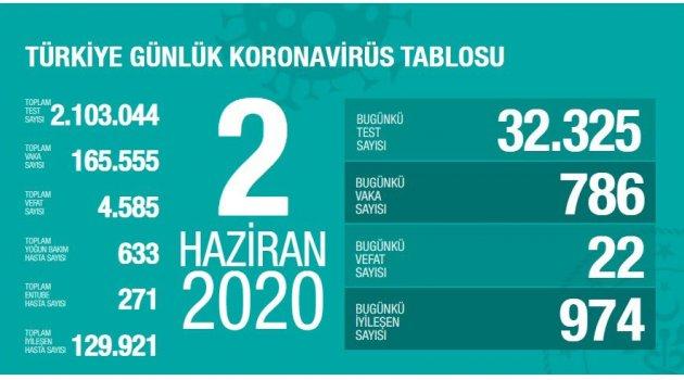 Toplam İyileşen Hasta Sayısı 129.921 Kişiye Ulaştı
