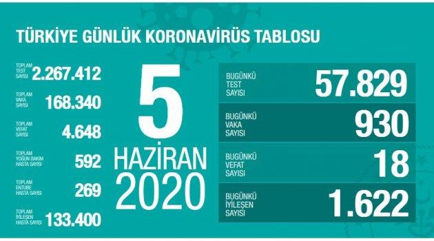 Toplam İyileşen Hasta Sayısı 133.400 Kişiye Ulaştı