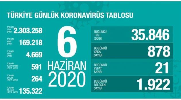 Toplam İyileşen Hasta Sayısı 135.322 Kişiye Ulaştı