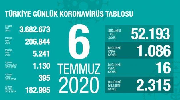Toplam İyileşen Hasta Sayısı 182.995 Kişiye Ulaştı