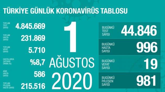 Toplam İyileşen Hasta Sayısı 215.516 Kişiye Ulaştı