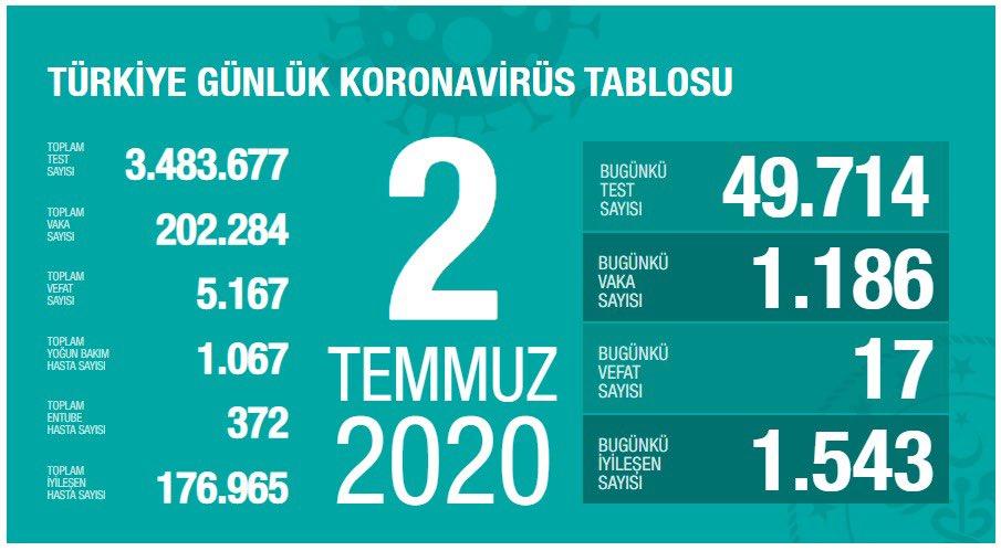 Toplam İyileşen Hasta Sayısı 176.965 Kişiye Ulaştı