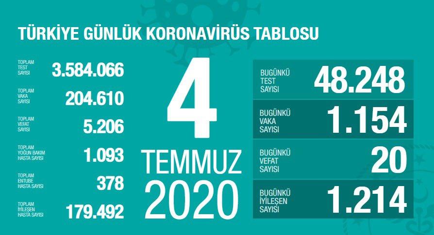Toplam İyileşen Hasta Sayısı 179.492 Kişiye Ulaştı