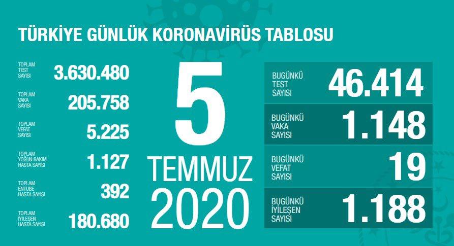 Toplam İyileşen Hasta Sayısı 180.680 Kişiye Ulaştı
